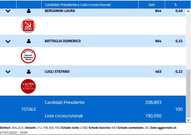 regionali dati comune bologna 2-2