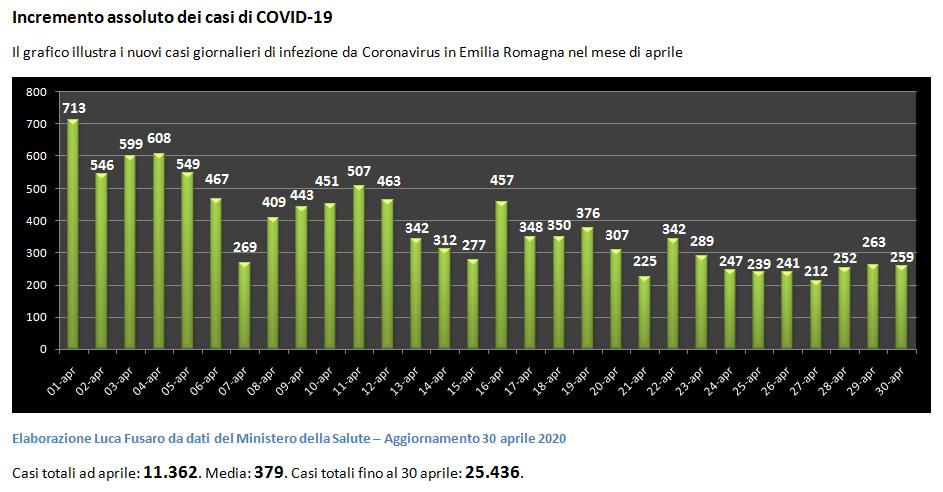 18 - Aprile incremento giornaliero dei casi totali in Emilia Romagna(2)-2