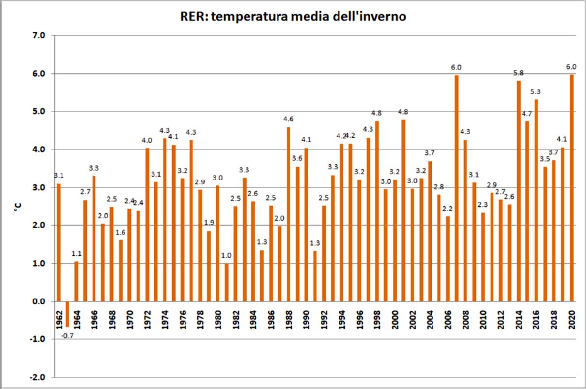media-temperature-inverno-19-20-arpae-2