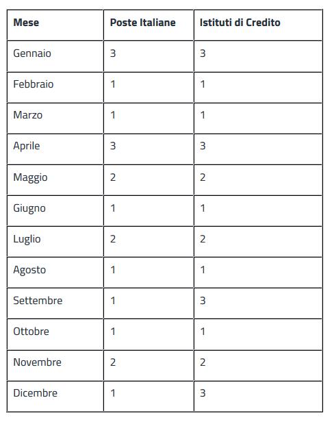 Calendario Pagamento Pensioni Inps.Inps Pagamenti Delle Pensioni Il Calendario Del 2018