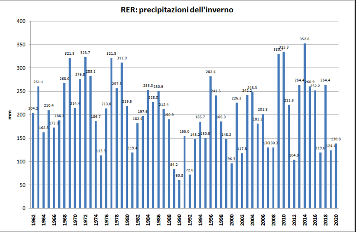 prec-inverno-2019-2020-arpae-2