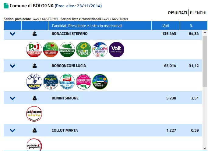 regionali dati comune bologna-2