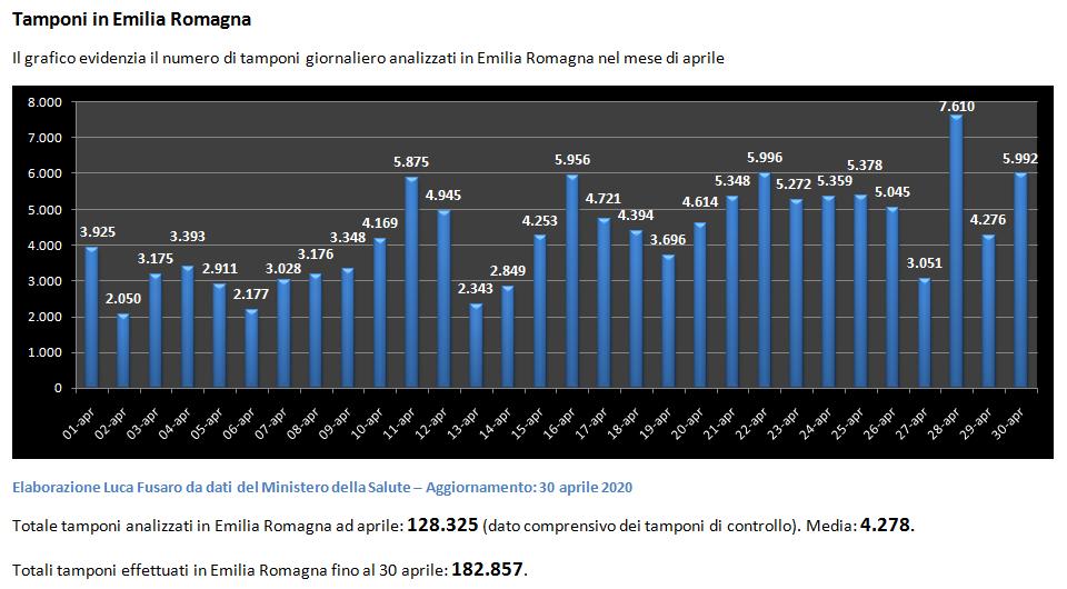 17 - Aprile tamponi in Emilia Romagna-4