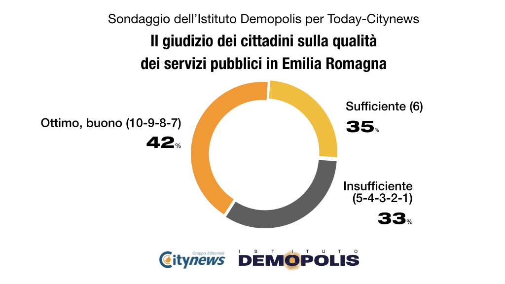 3.Demopolis_Today_EmiliaRomagna_Dic2019-2