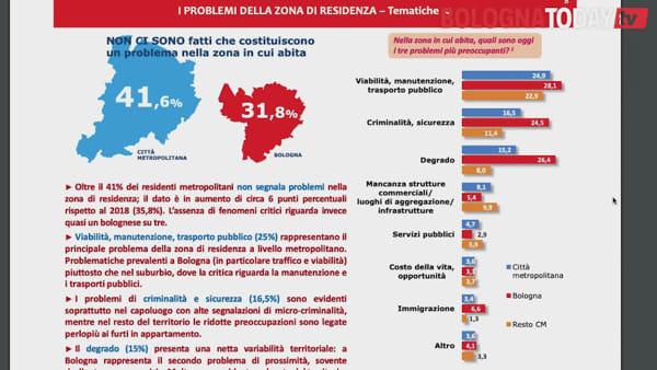Come si vive a Bologna e provincia? Ecco il sondaggio di Città Metropolitana e Comune
