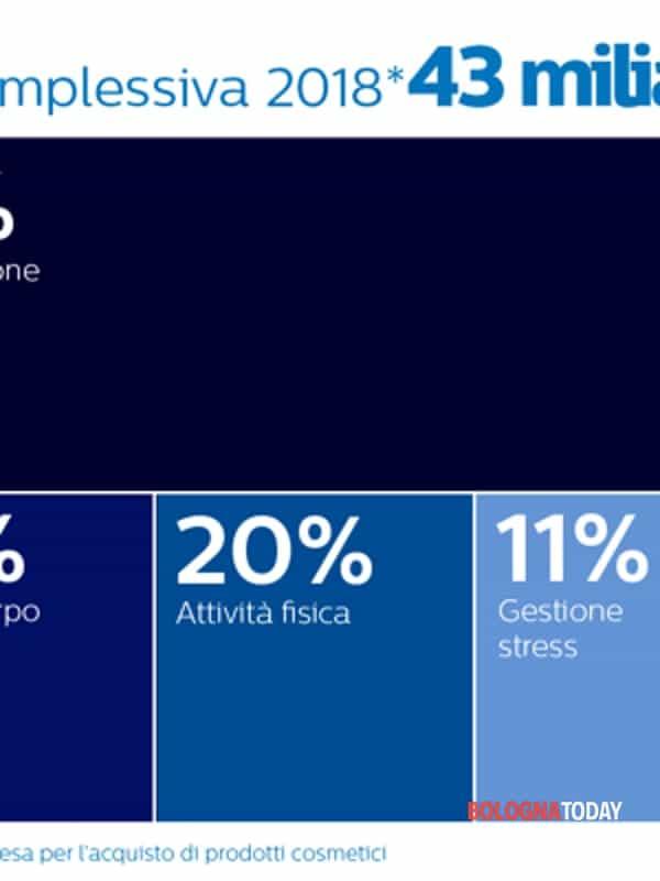 Philips Presenta Il Primo Rapporto Sull Economia Del Benessere In Emilia Romagna Spesi Quasi 3 2 Miliardi Di Euro