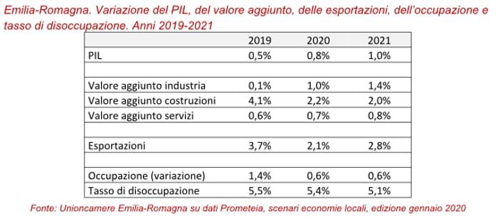 dati emilia romagna 2019-2