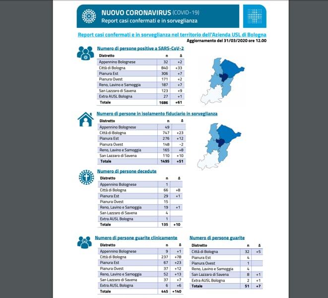 Rapporto Ausl 31 marzo
