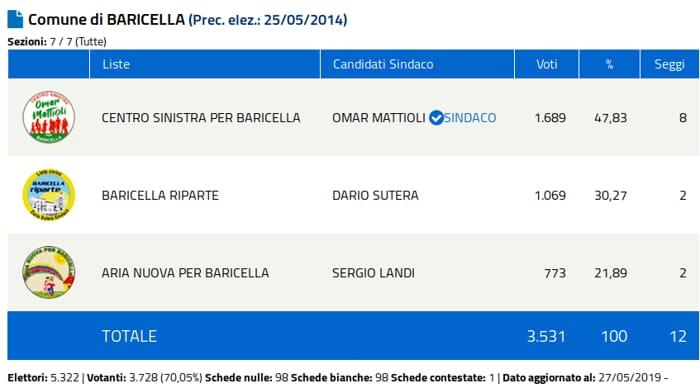 baricella-4
