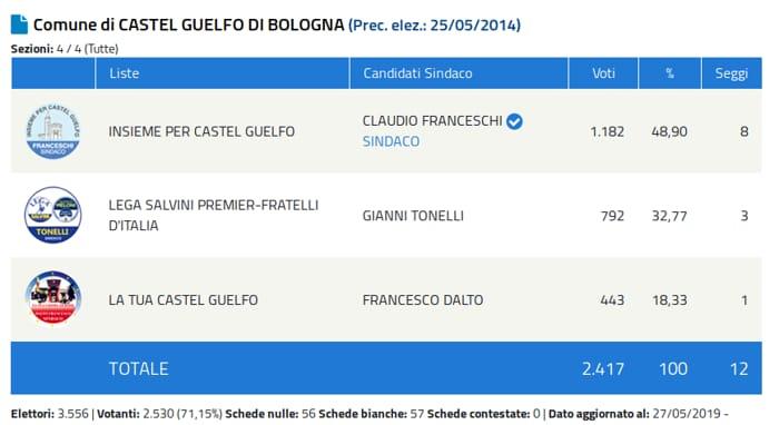 castel guelfo-2